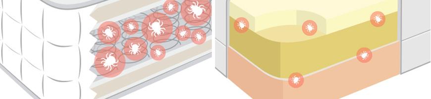 عوامل ایجاد آلرژی در تشک